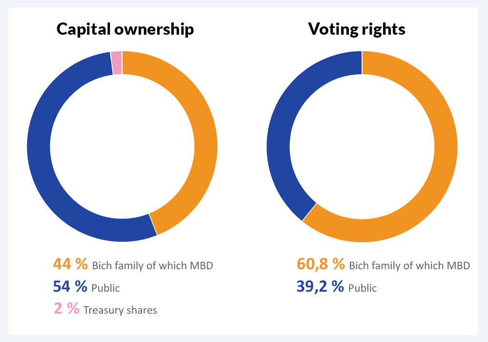 graph capital and voting rights