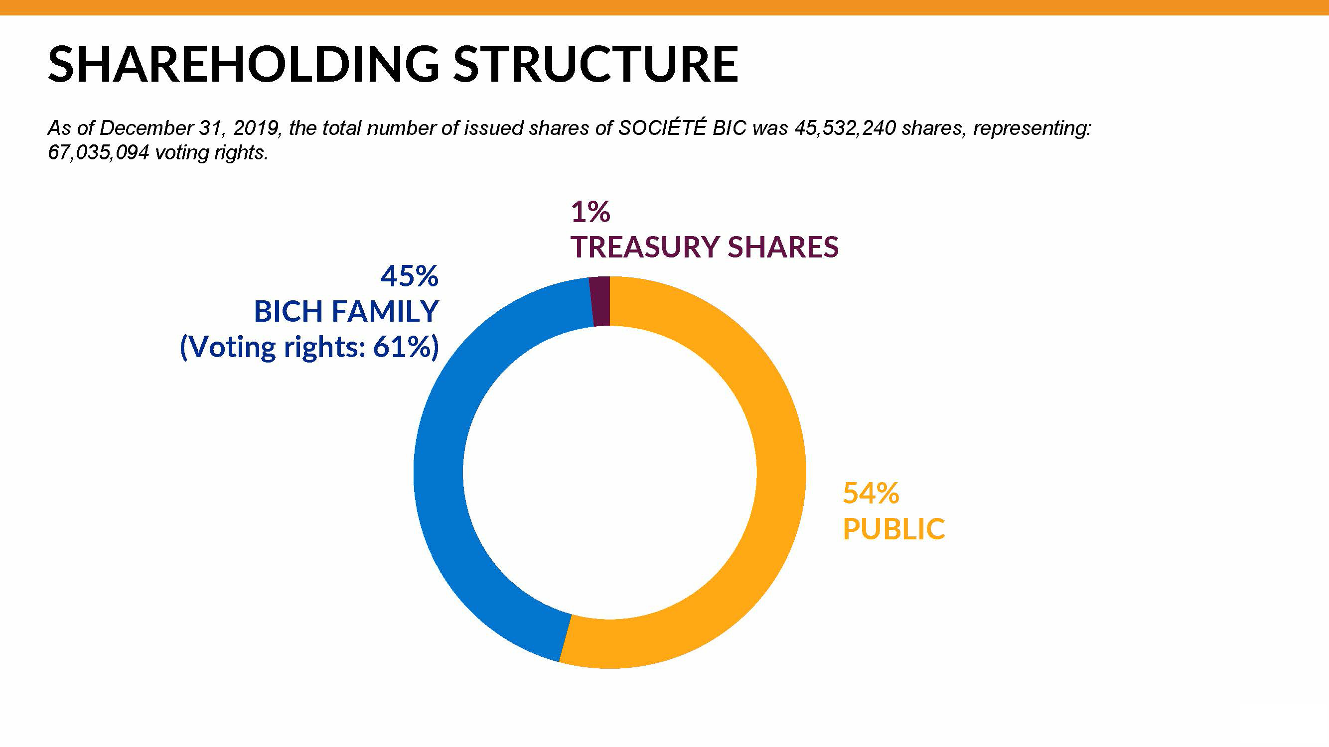 graph of BIC shareholding structure