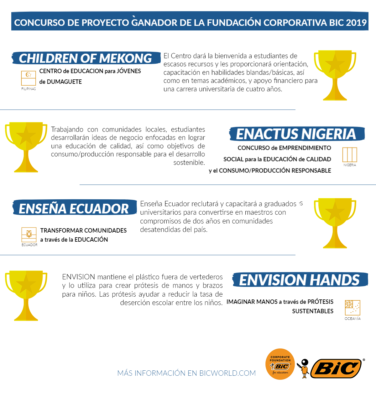 Infographic of Call for Projects Winners