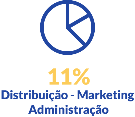 11% distribuçao, marketing, administraçao