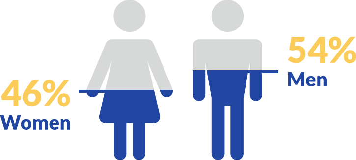 Female and male icons - 46% women - 54% men